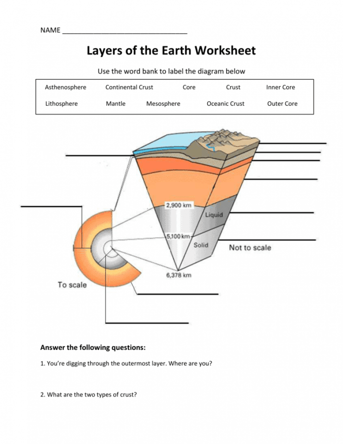 Layers Of The Earth Worksheets   99Worksheets