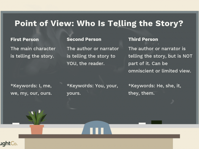 Easy Activities For Teaching Point Of View