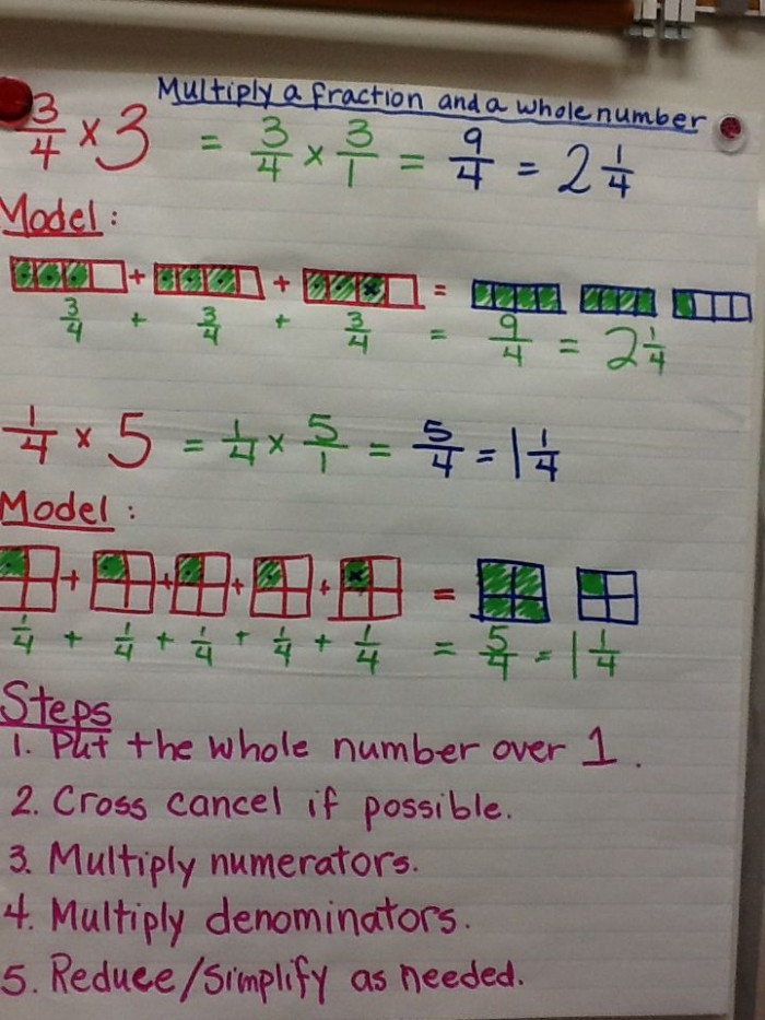 Multiply A Fraction By A Whole Number Anchor Chart Picture Only