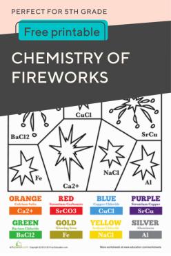 Chemistry Of Fireworks