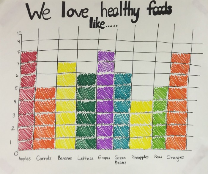 Healthy Habits Graph For Preschool The Kids Told Me All Of Their