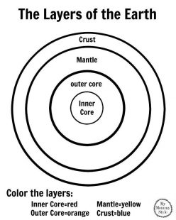 Color The Earth's Layers!