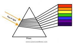 Color Spectrum For Kids