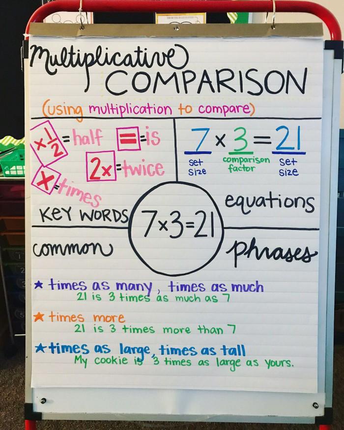 Multiplicative Comparison Anchor Chart  Th Grade Math Cover Some