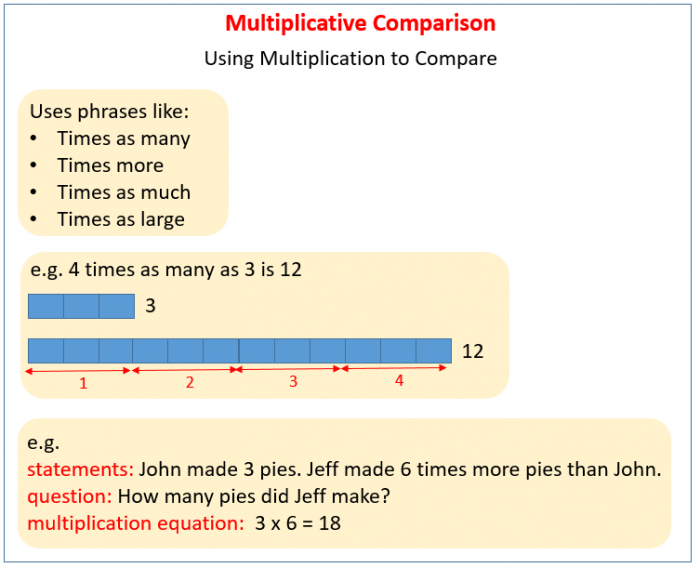 Multiplicative Comparisons Solutions  Examples  Videos