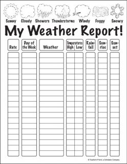 My Internal Weather Report