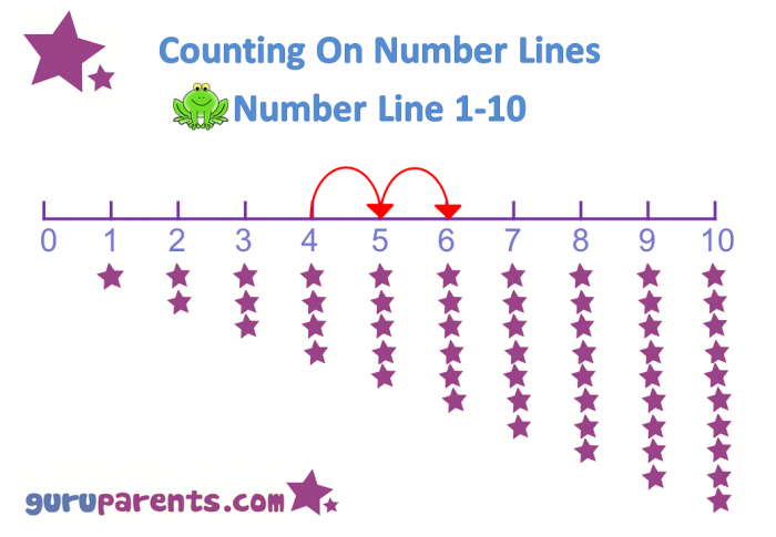 Number Line Charts