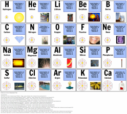 Master The Periodic Table Of Elements #1