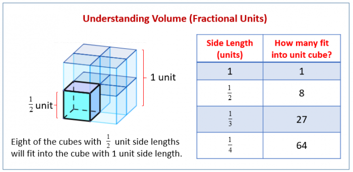 Volume With Fractional Edge Lengths And Unit Cubes Solutions