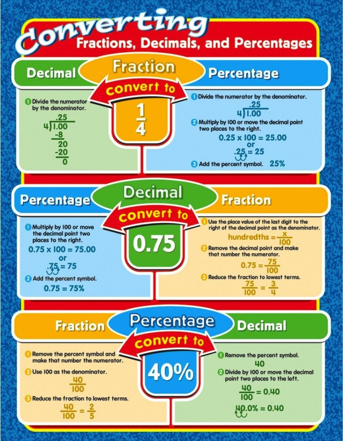 Convert Decimals  Percentages  And Fractions In