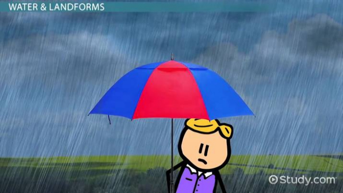 How Weather Affects Us Lesson For Kids