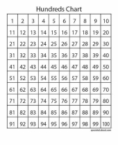 hundred charts teach skip counting  place value  and multiplication 8