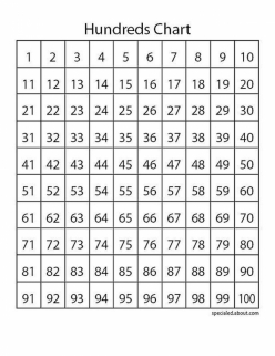 Hundreds Chart: Skip Counting!