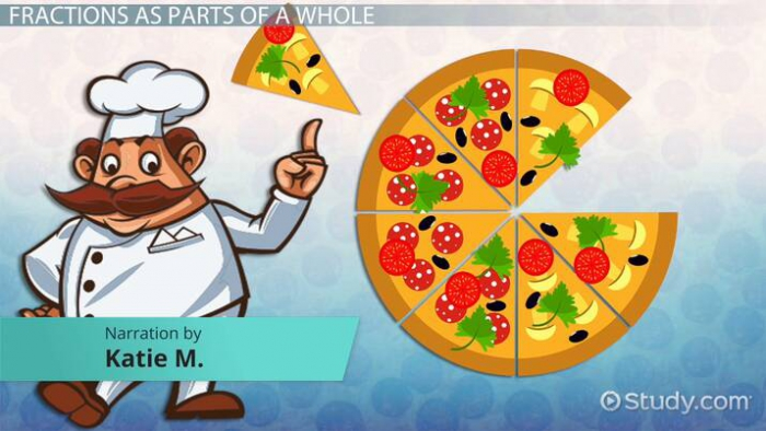 Fractions As Parts Of A Whole Lesson For Kids