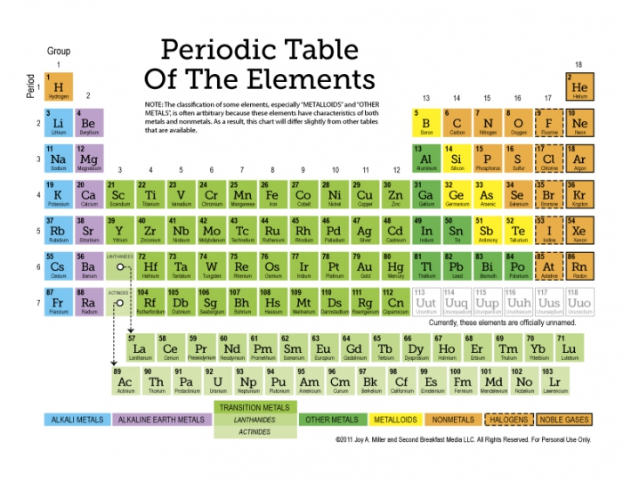 Free Printable Periodic Table Of The Elements