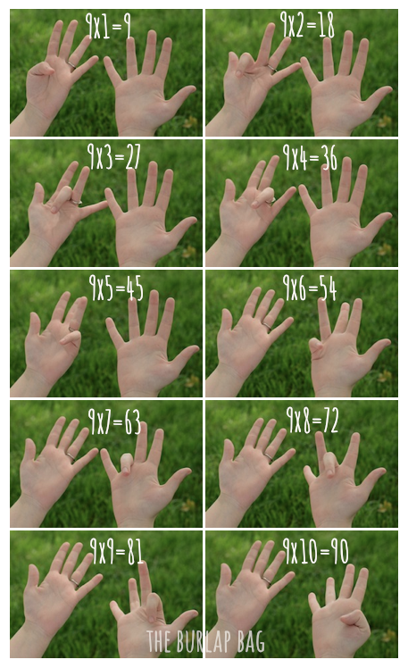 How To Multiply By  Using Your Fingers