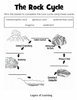 All About The Rock Cycle