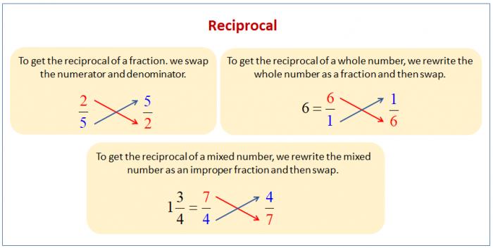 Reciprocals Examples  Solutions  Videos