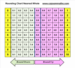 Rounding With A Chart