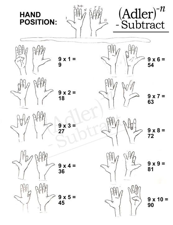 Times Table Hand Trick