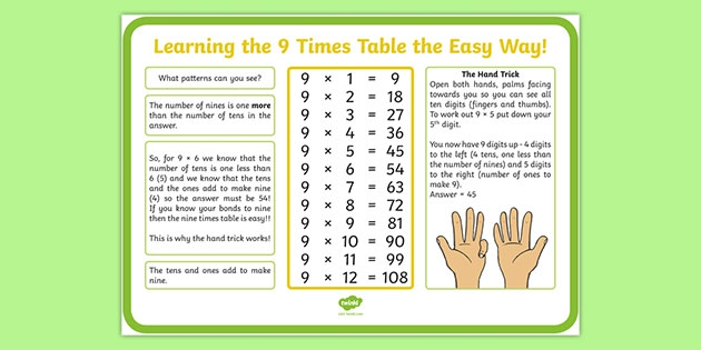 Times Table The Easy Way Poster Teacher Made