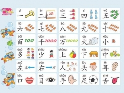 Learn Chinese: Basic Phrases