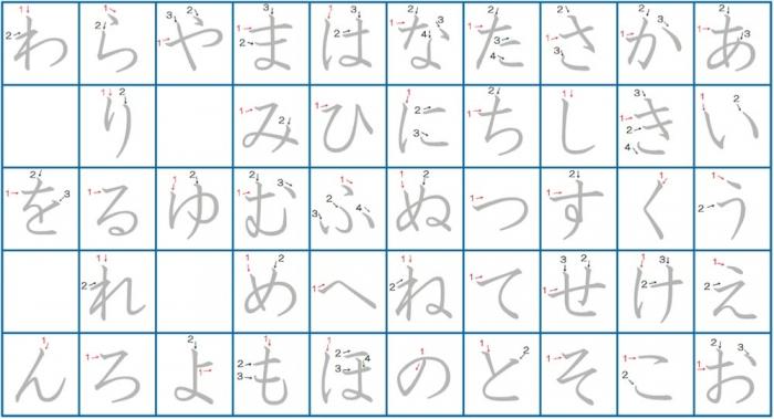 Downloadable Hiragana Charts