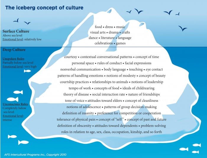 Iceberg Concept Of Culture Images And Pdfs