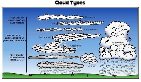 Printable Weather Worksheet