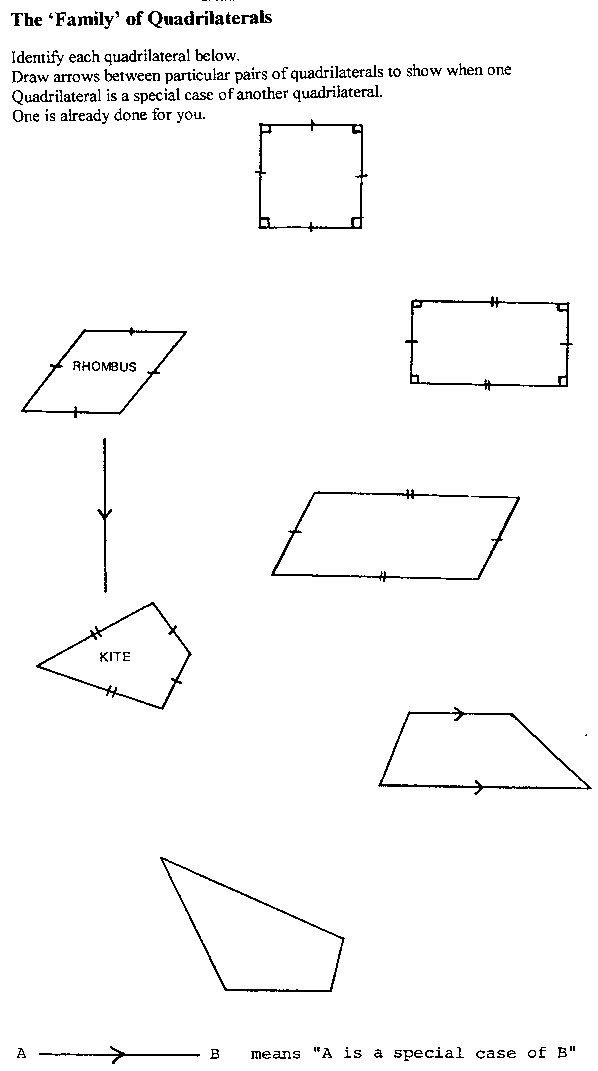 A Worksheet On The Family Of Quadrilaterals