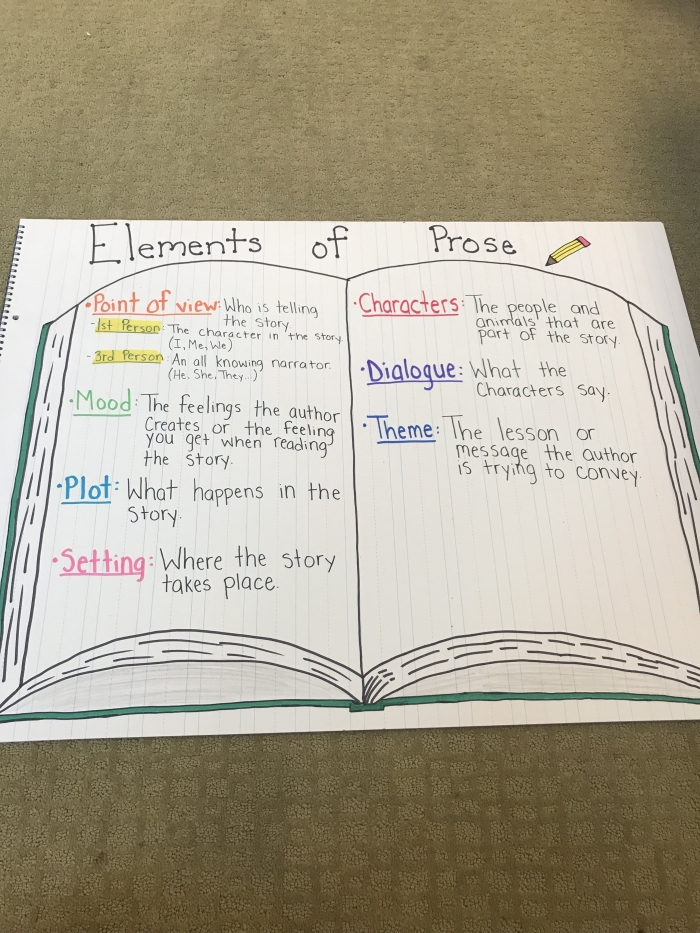 Elements Of Prose Anchor Chart  Th Grade