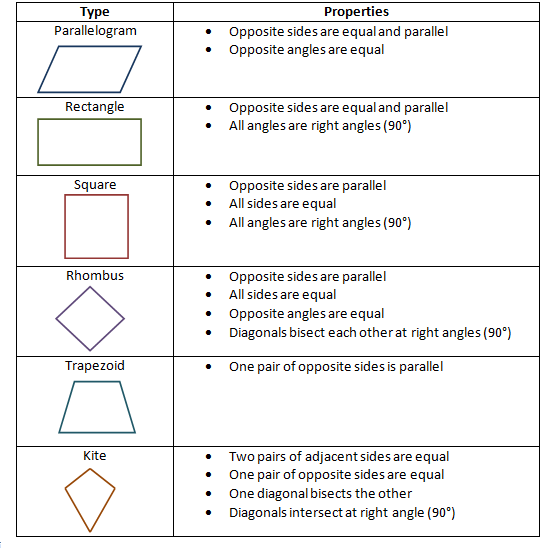 Quadrilaterals And Their Properties