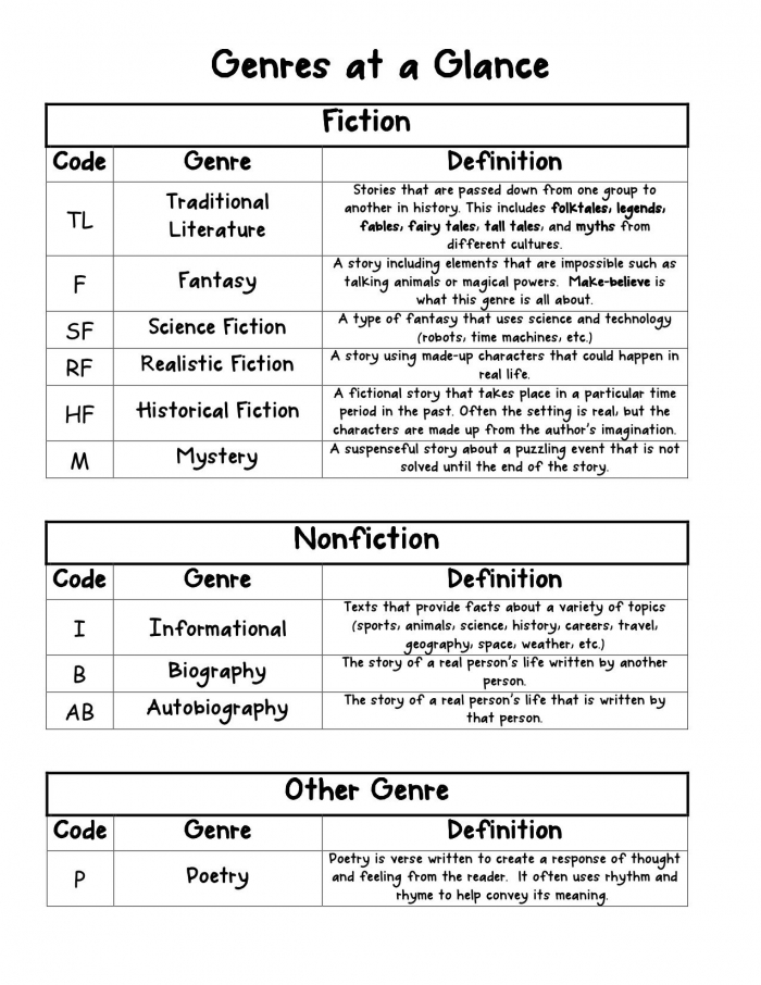 Genres At A Glance For Readers Notebook