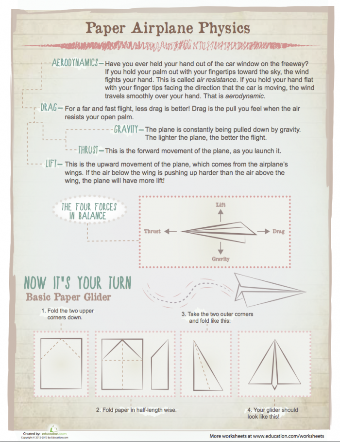 How Things Work Paper Airplane Physics