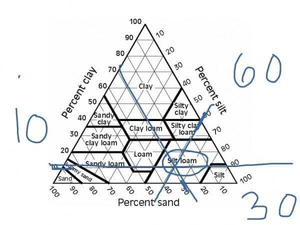 Soil Texture Diagram Worksheet Answers