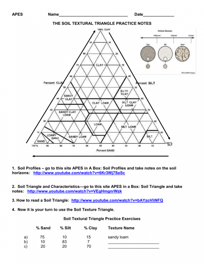 The Soil Textural Triangle