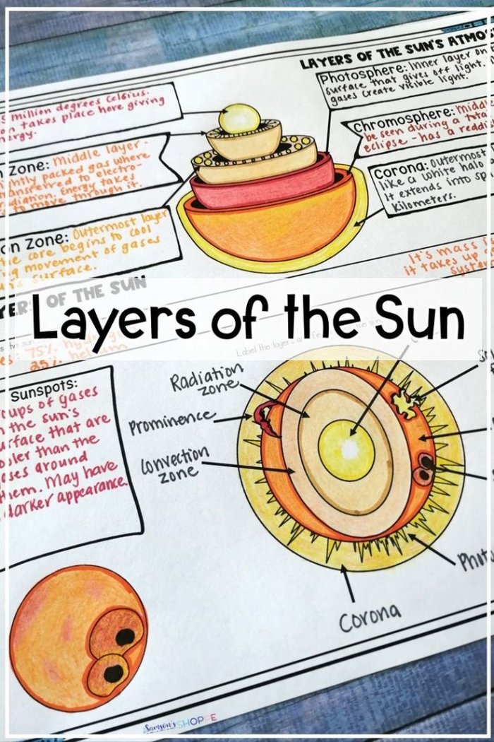 Sun Layers And Atmosphere Activity