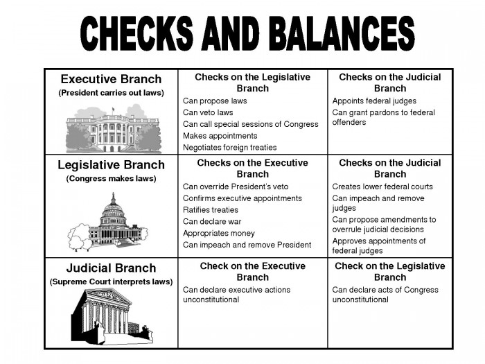 Three Branches Of Government For Kids Worksheets