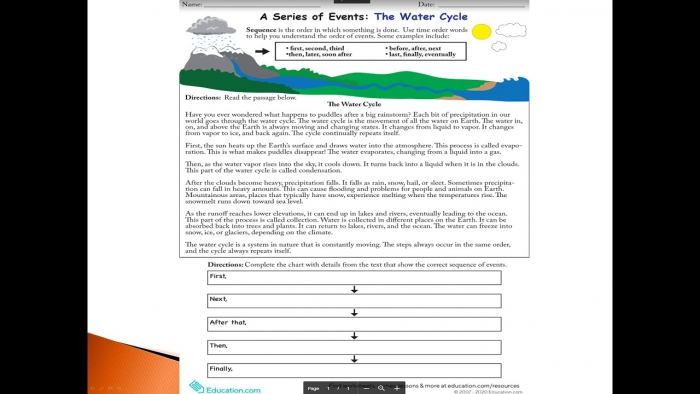 A Series Of Events The Water Cycle
