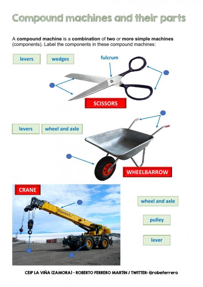 Compound Machines Interactive Worksheet