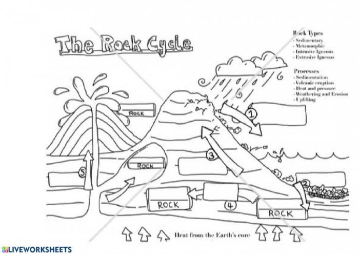 Rock Cycle Worksheet