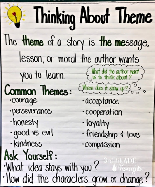 Thinking About Theme Anchor Chart   Freebie