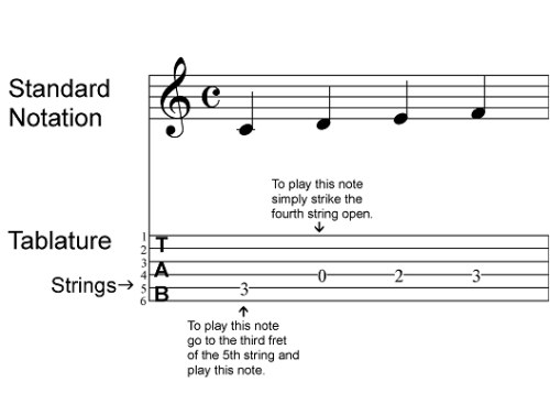 How To Buy Guitar Sheet Music  Songbooks  Or Tab And Not Get