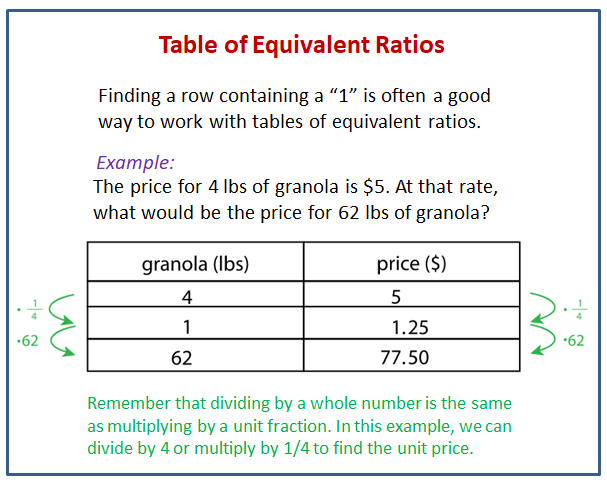 Navigating A Table Of Equivalent Ratios