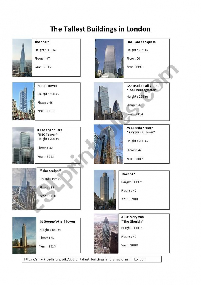 The Tallest Buildings In London