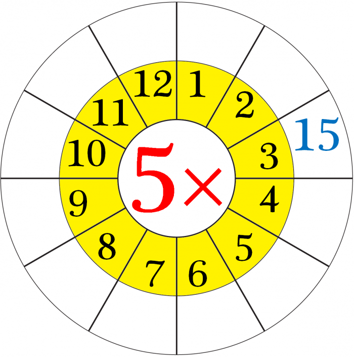 Worksheet On Multiplication Table Of