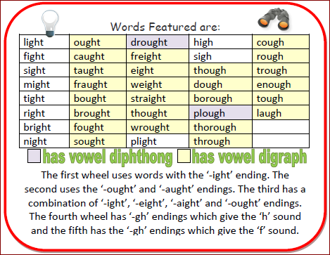 Nylas Crafty Teaching Using Gh And Ght Word Wheels For Phonics