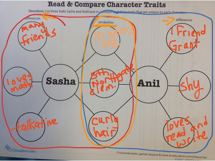 Compare And Contrast Character Traits